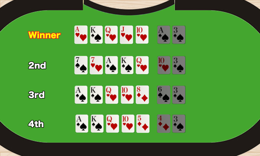 Compare poker hands